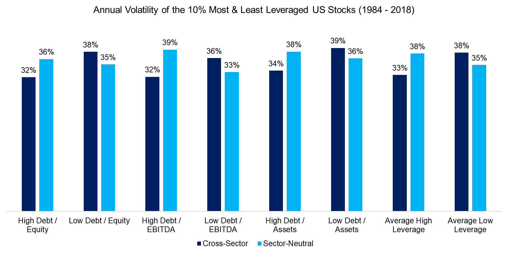 Annual Volatility of the 10% Most & Least Leveraged US Stocks (1984 - 2018)