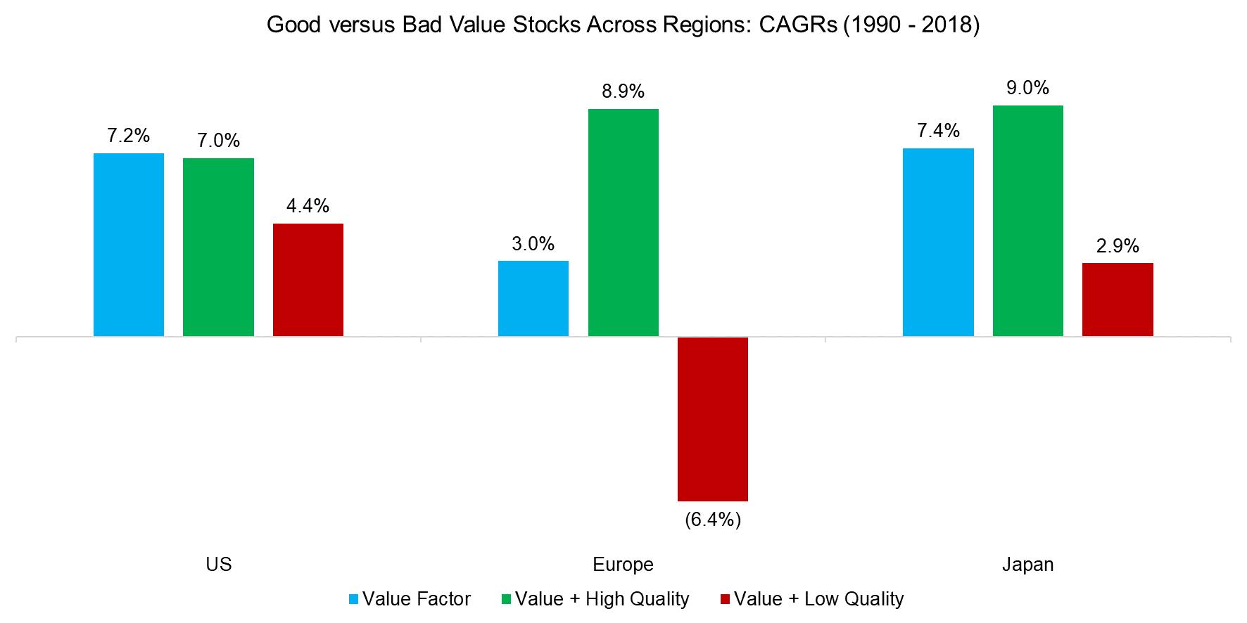 Good versus Bad Value Stocks Across Regions CAGRs (1990 - 2018)