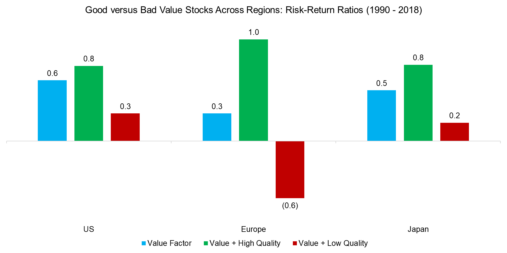 Good versus Bad Value Stocks Across Regions Risk-Return Ratios (1990 - 2018)