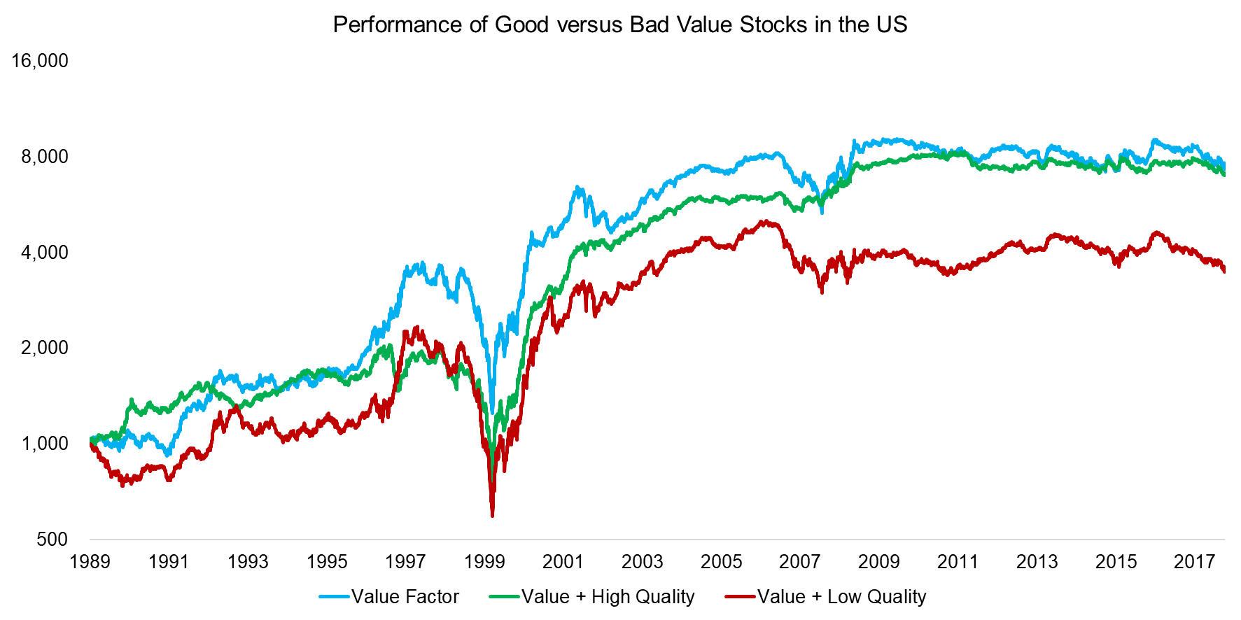 Performance of Good versus Bad Value Stocks in the US