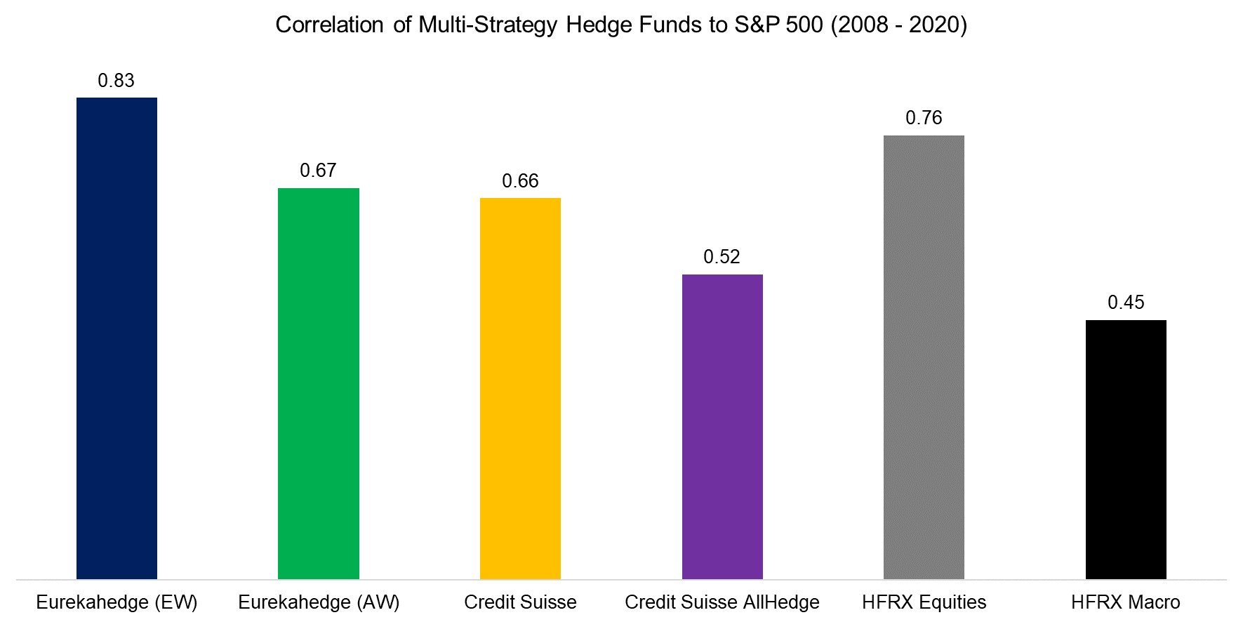 Correlation of Multi-Strategy Hedge Funds to S&P 500 (2008 - 2020)