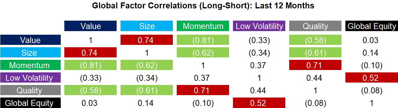 Global Factor Correlations (Long-Short) - Last 12 Months