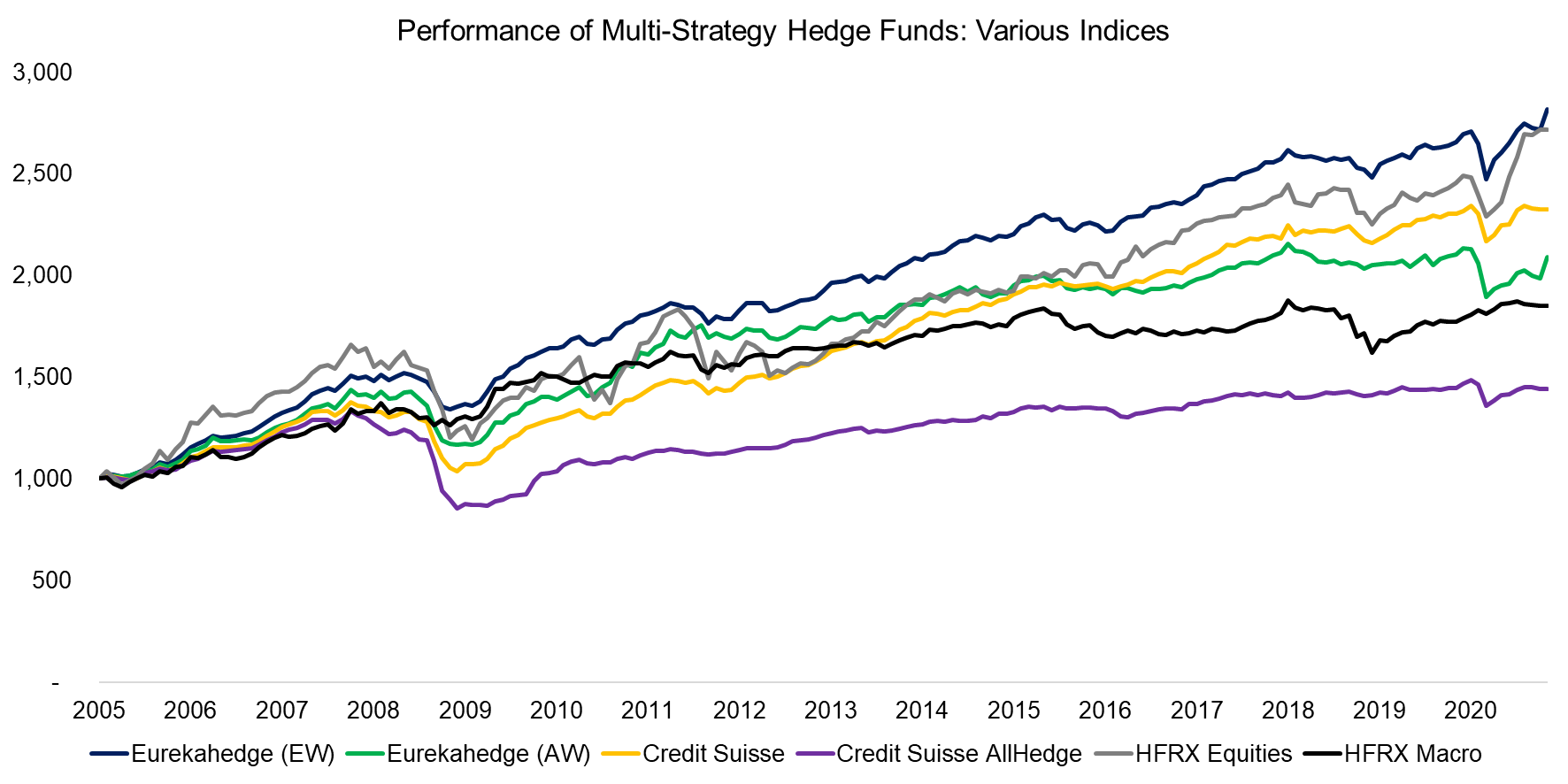 Performance of Multi-Strategy Hedge Funds Various Indices