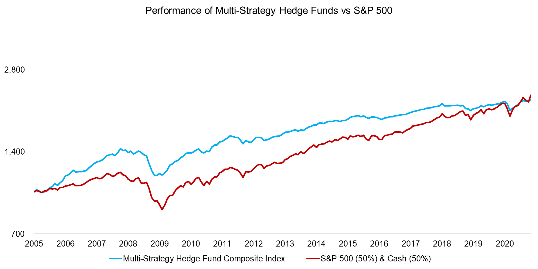 Performance of Multi-Strategy Hedge Funds vs S&P 500
