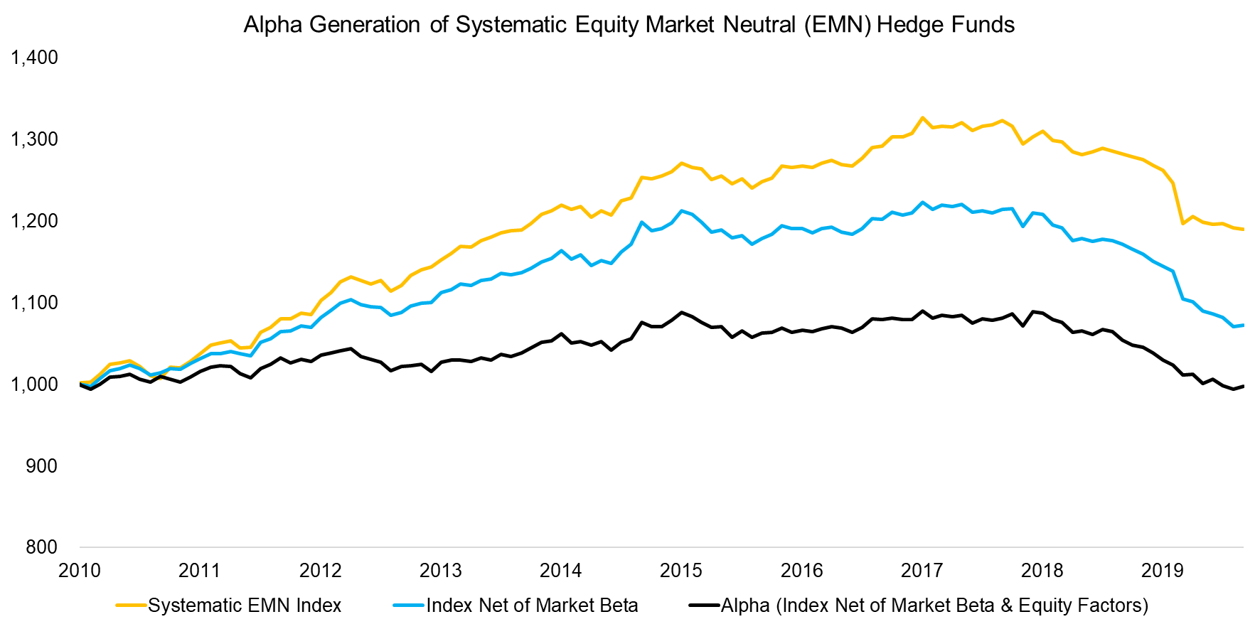 Alpha Generation of Systematic Equity Market Neutral (EMN) Hedge Funds