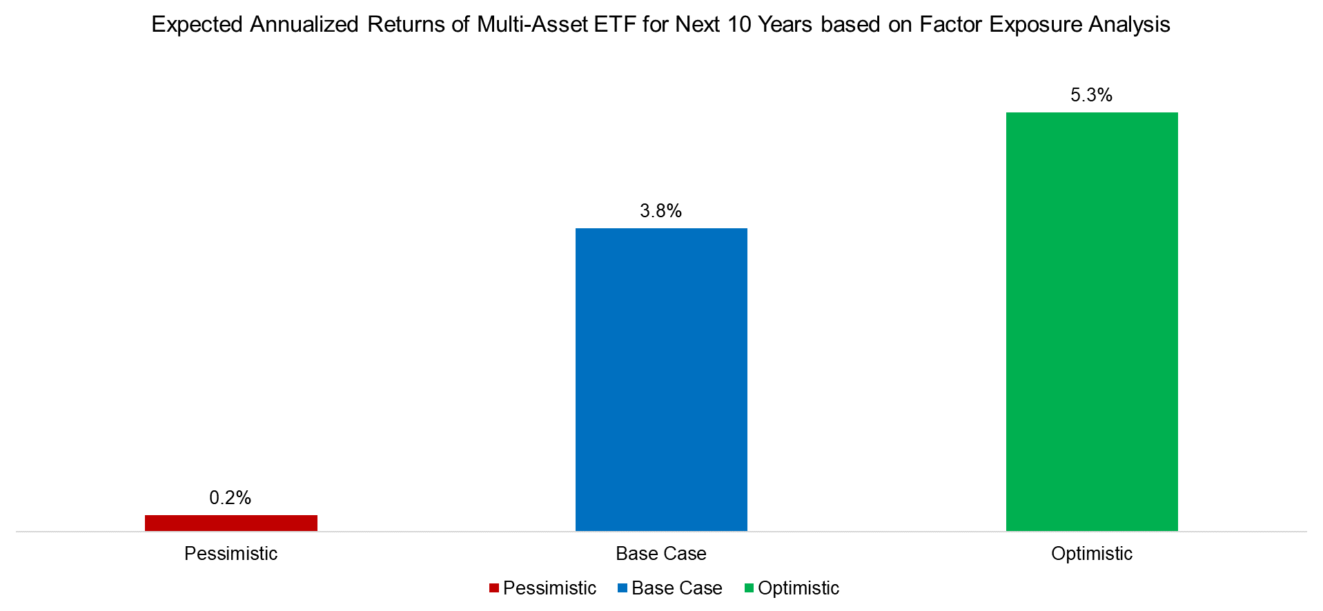 Expected Annualized Returns of Multi-Asset ETF for Next 10 Years based on Factor Exposure Analysis