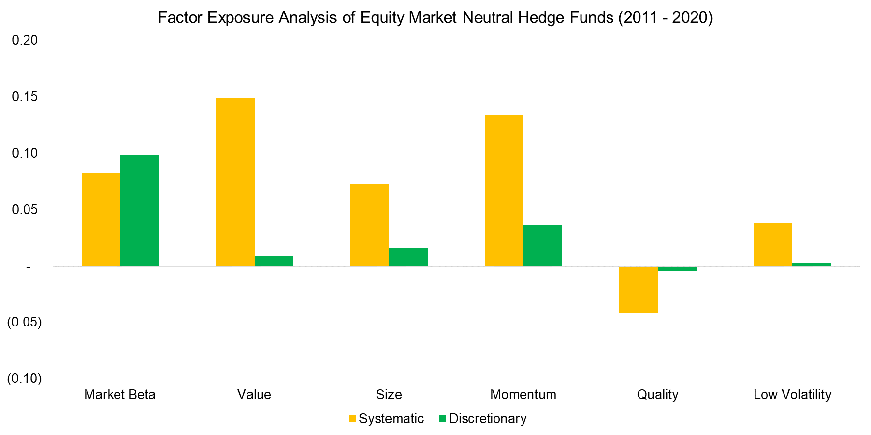 Factor Exposure Analysis of Equity Market Neutral Hedge Funds (2011 - 2020)