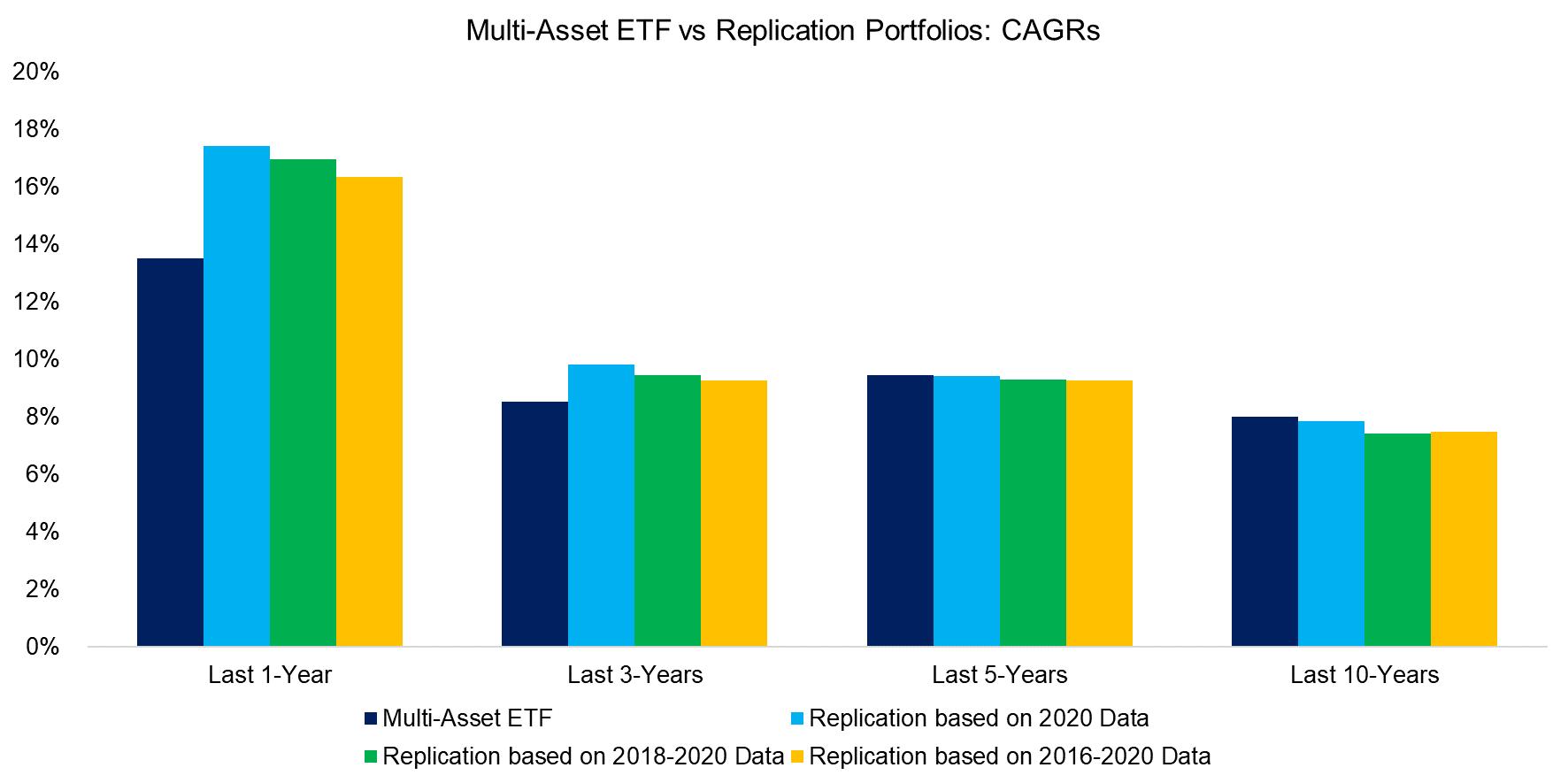 Multi-Asset ETF vs Replication Portfolios CAGRs