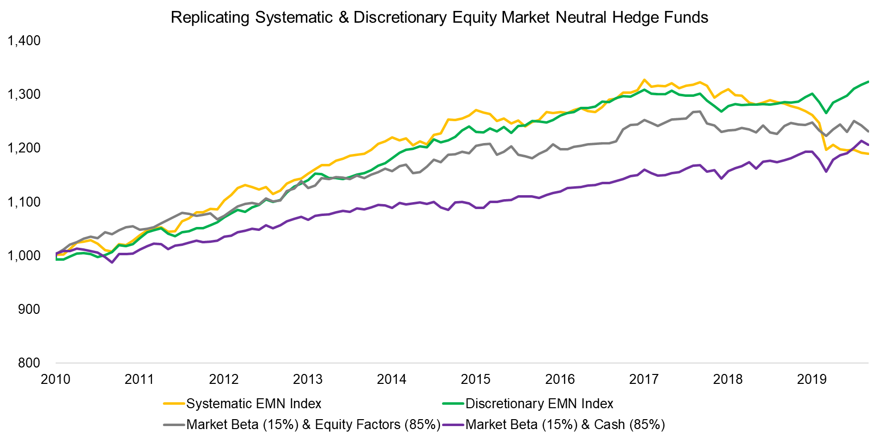 Replicating Systematic & Discretionary Equity Market Neutral Hedge Funds