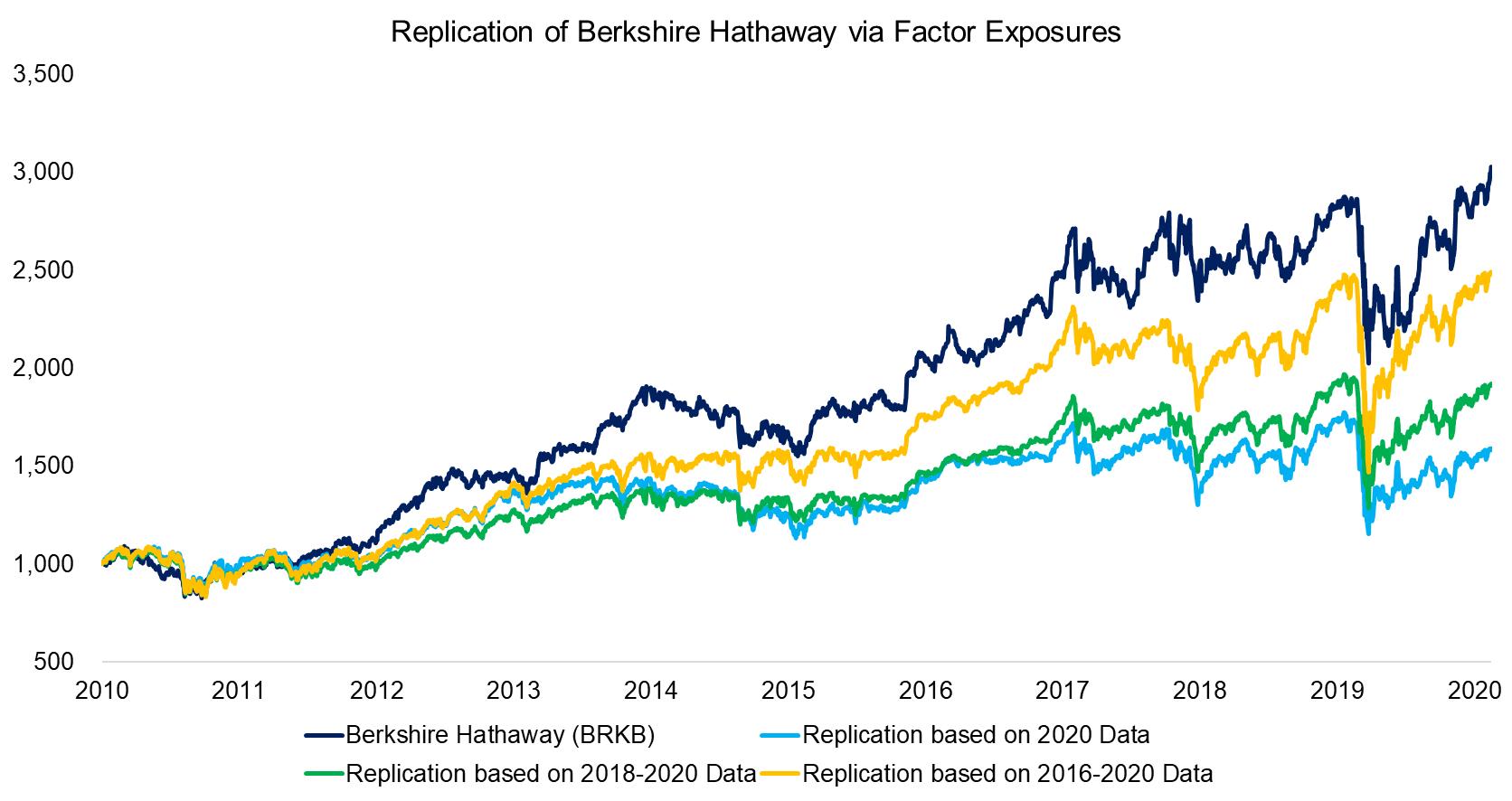 Replication of Berkshire Hathaway via Factor Exposures