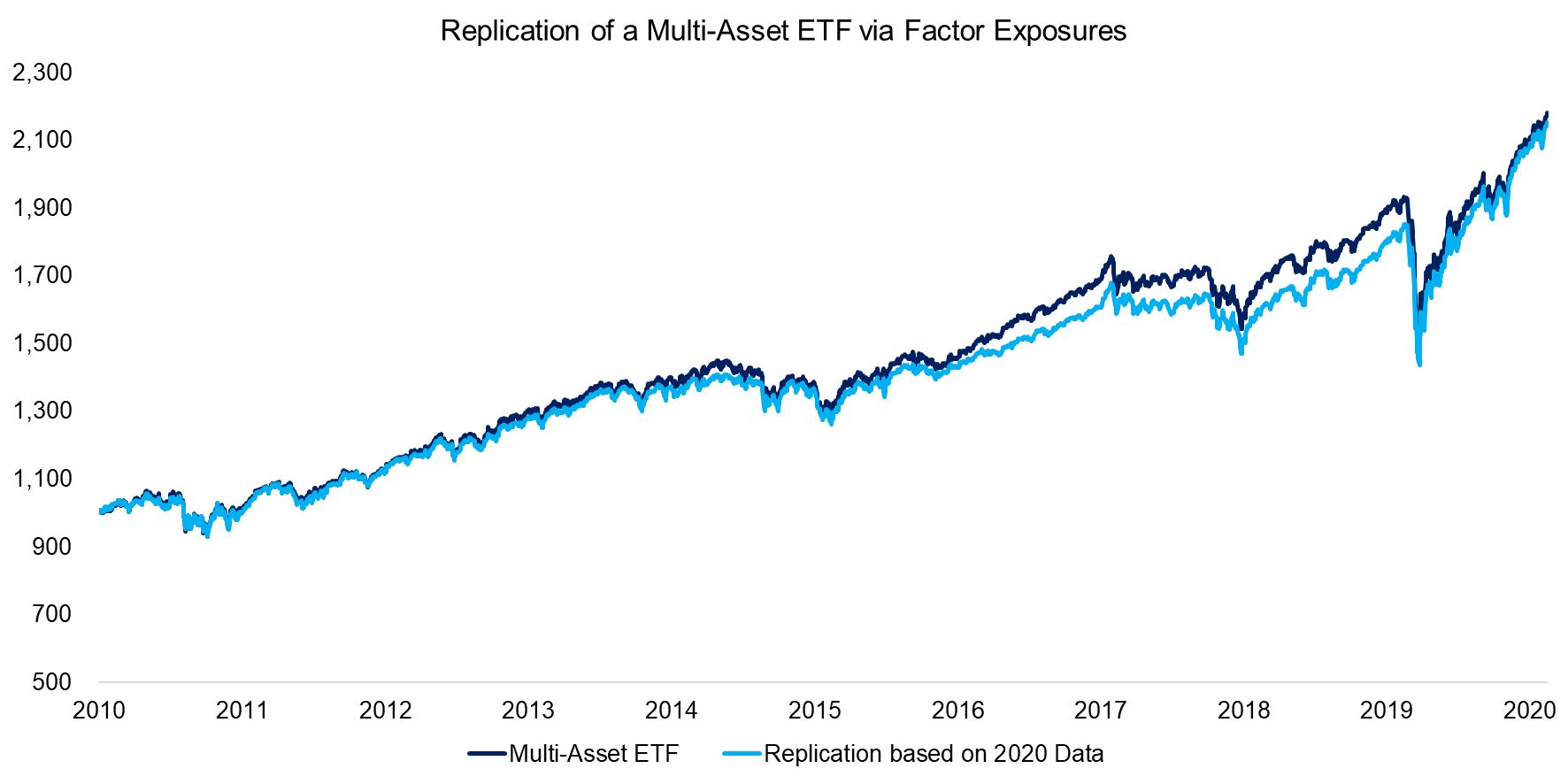 Replication of a Multi-Asset ETF via Factor Exposures