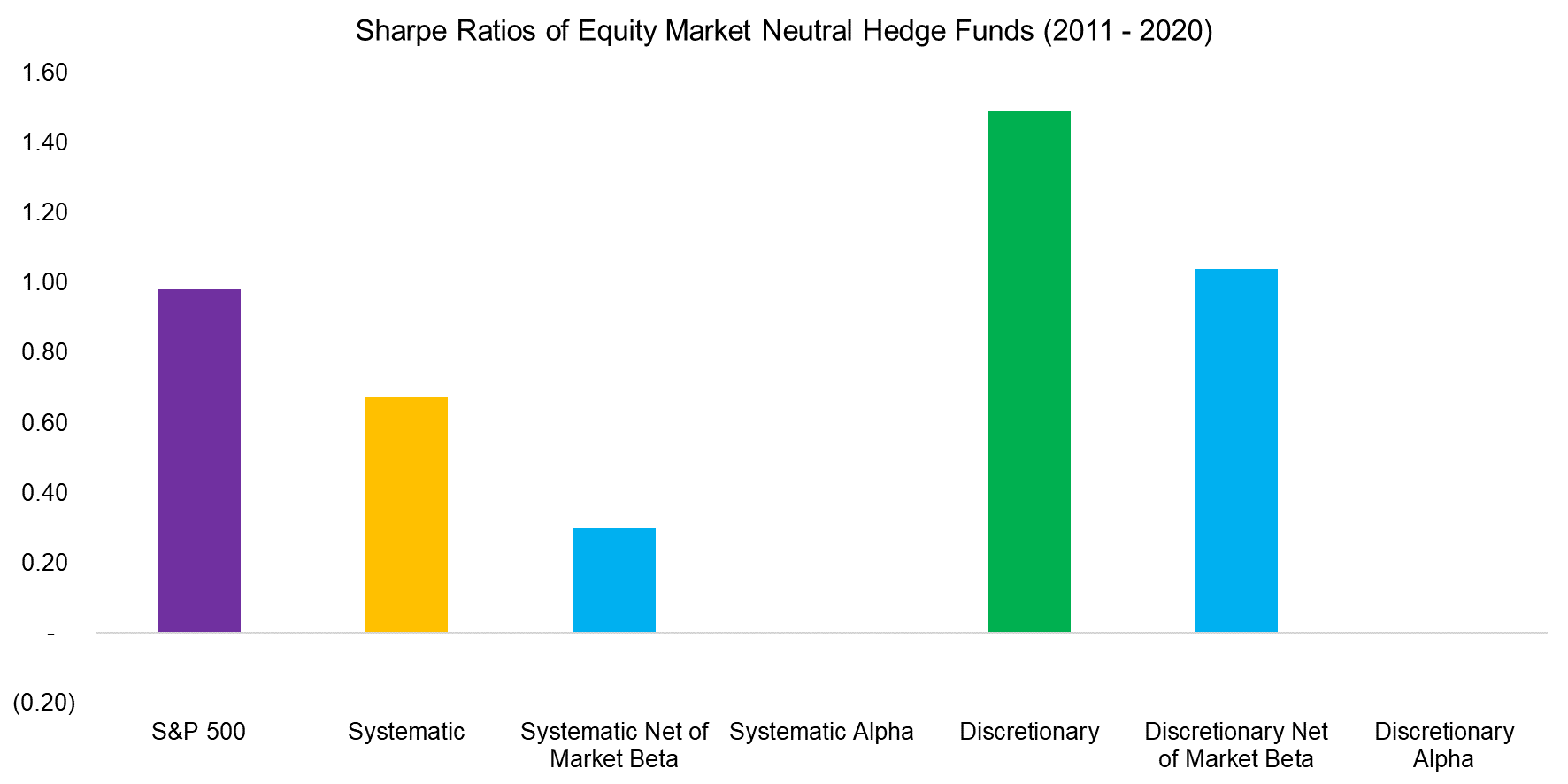 Sharpe Ratios of Equity Market Neutral Hedge Funds (2011 - 2020)