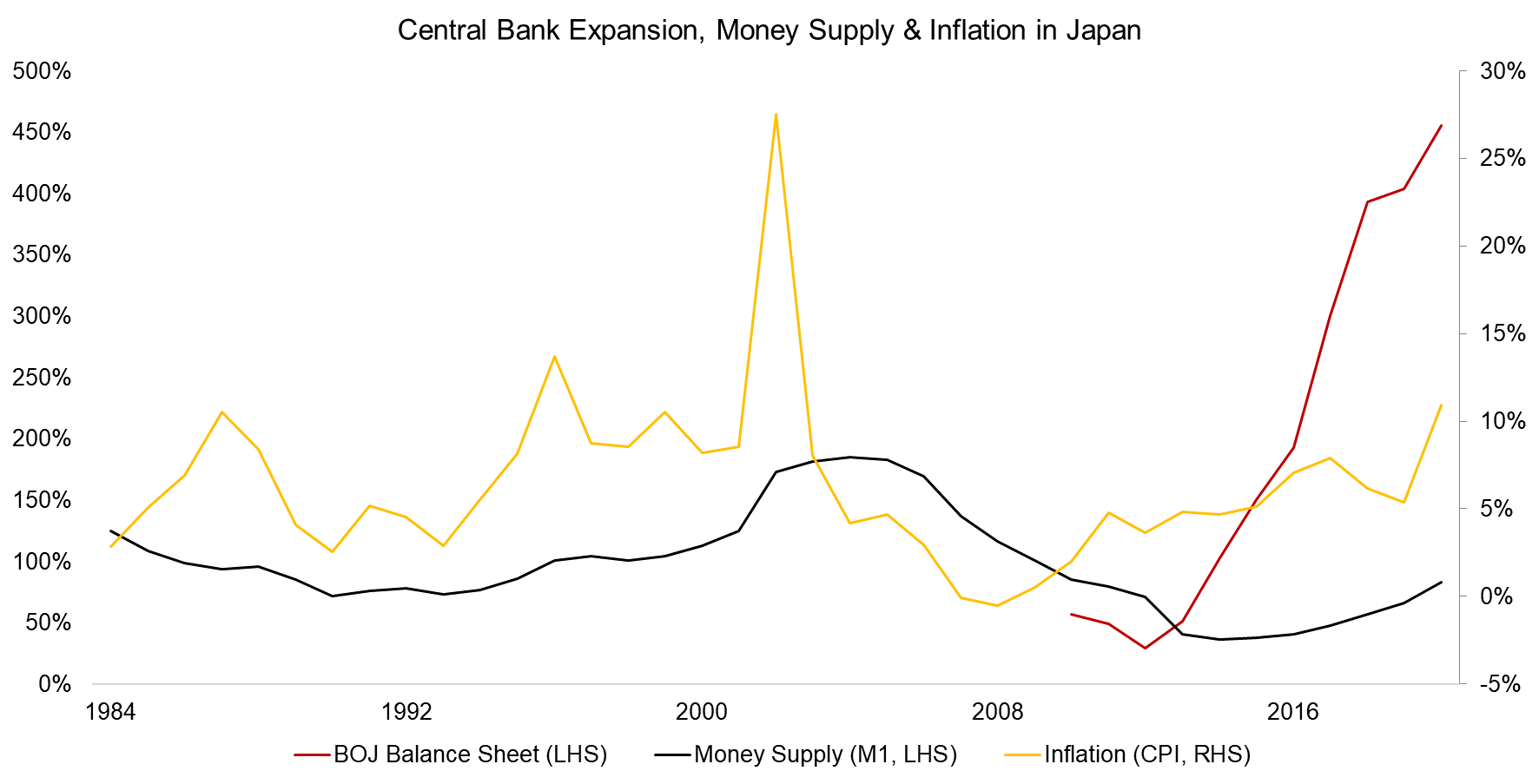 Central Bank Expansion, Money Supply & Inflation in Japan