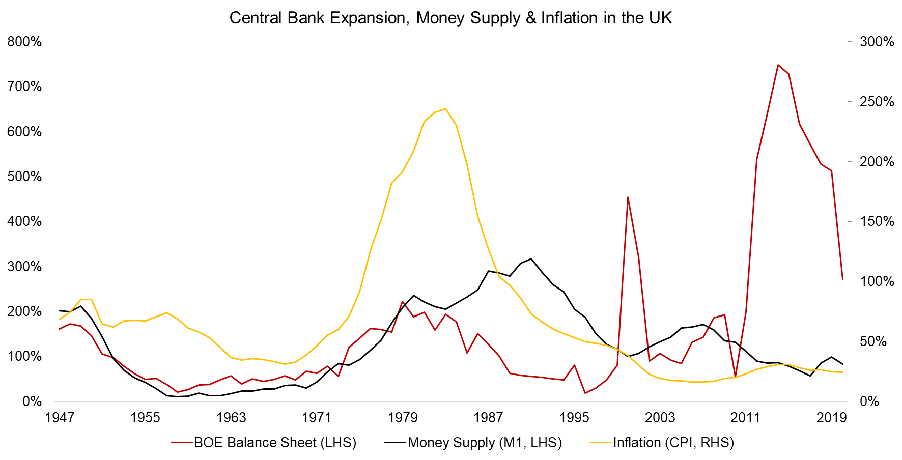 Central Bank Expansion, Money Supply & Inflation in the UK