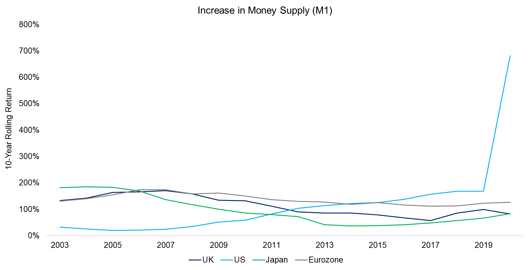 Increase in Money Supply (M1)
