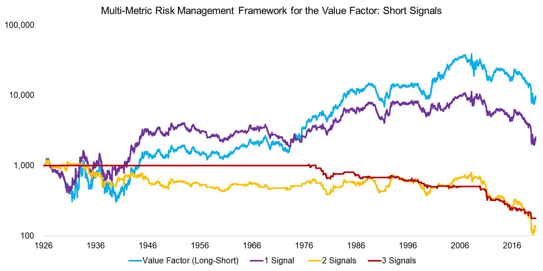 Multi-Metric Risk Management Framework for the Value Factor Short Signals