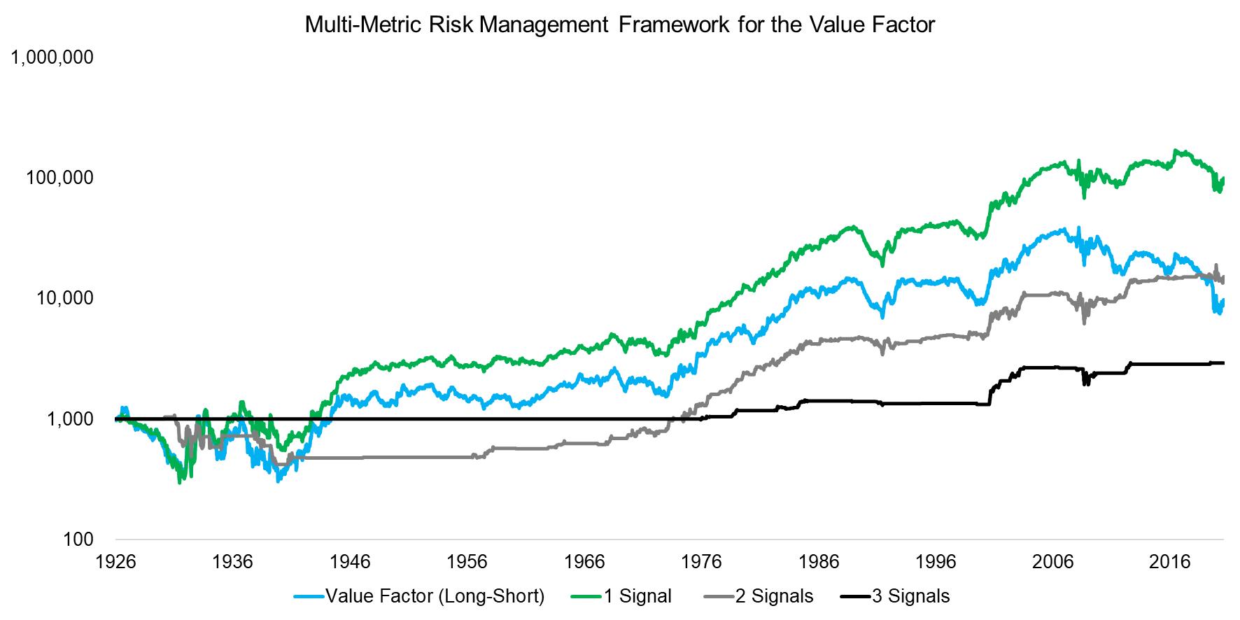 Multi-Metric Risk Management Framework for the Value Factor