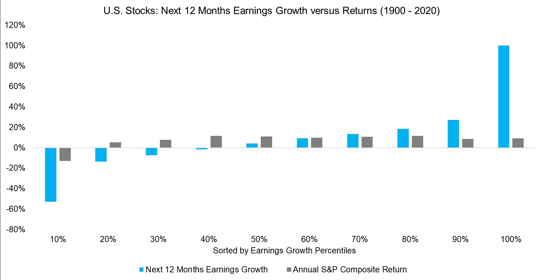 Next 12 Months Earnings Growth versus S&P 500 Returns (1900 - 2020)