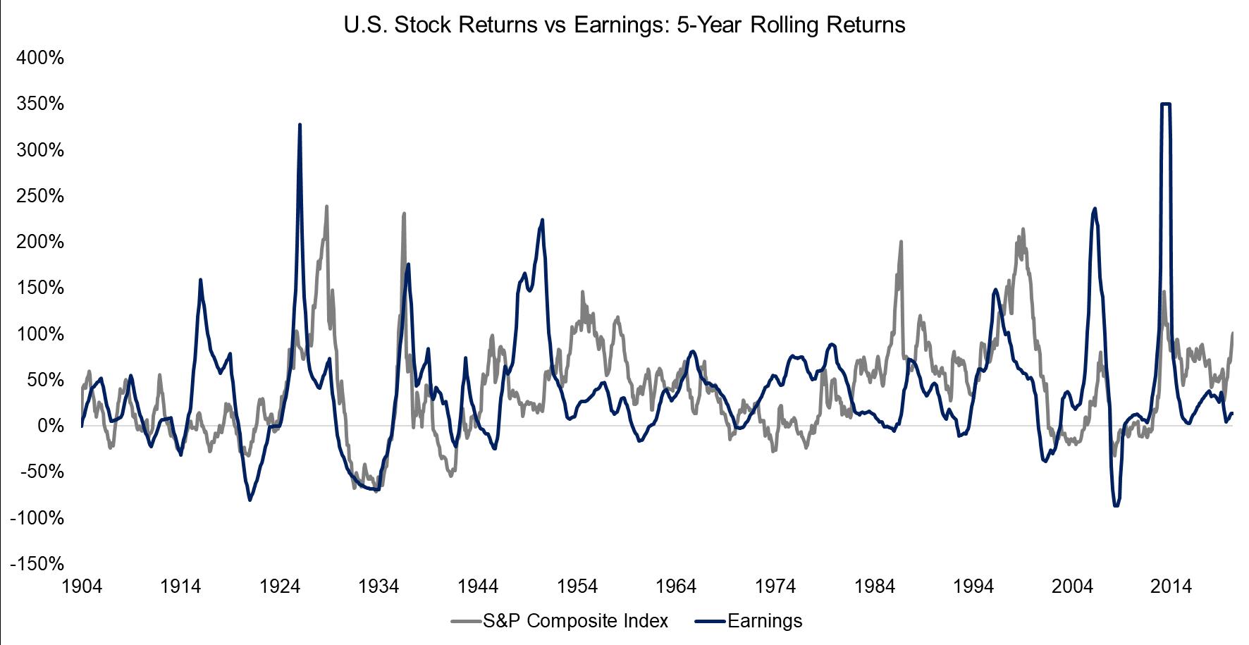 S&P 500 Returns vs Earnings 5-Year Rolling Returns