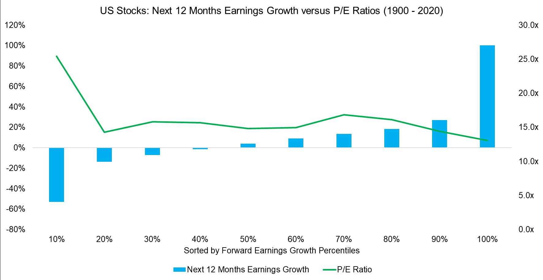 US Stocks Next 12 Months Earnings Growth versus PE Ratios (1900 - 2020)