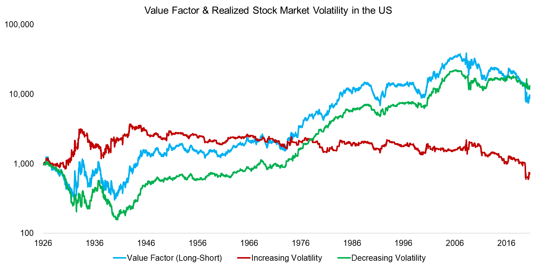 Value Factor & Realized Stock Market Volatility in the US