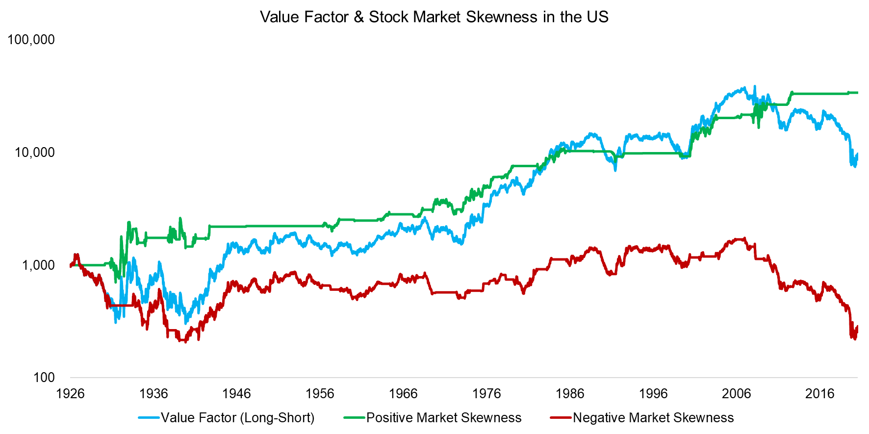 Value Factor & Stock Market Skewness in the US