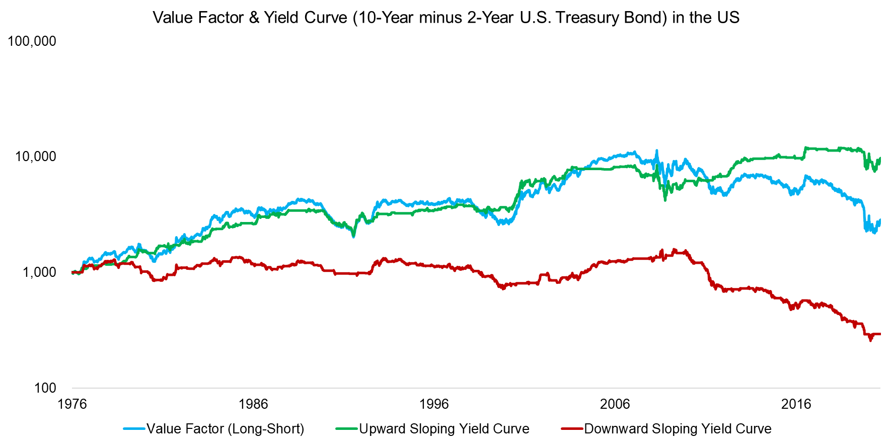 Value Factor & Yield Curve (10-Year minus 2-Year U.S. Treasury Bond) in the US