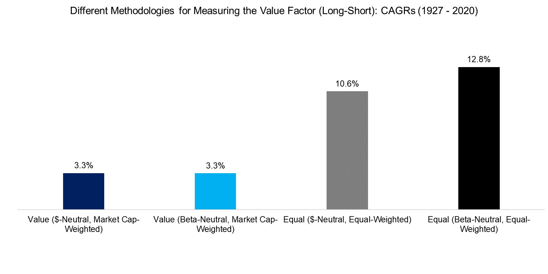 Different Methodologies for Measuring the Value Factor (Long-Short) CAGRs (1927 - 202