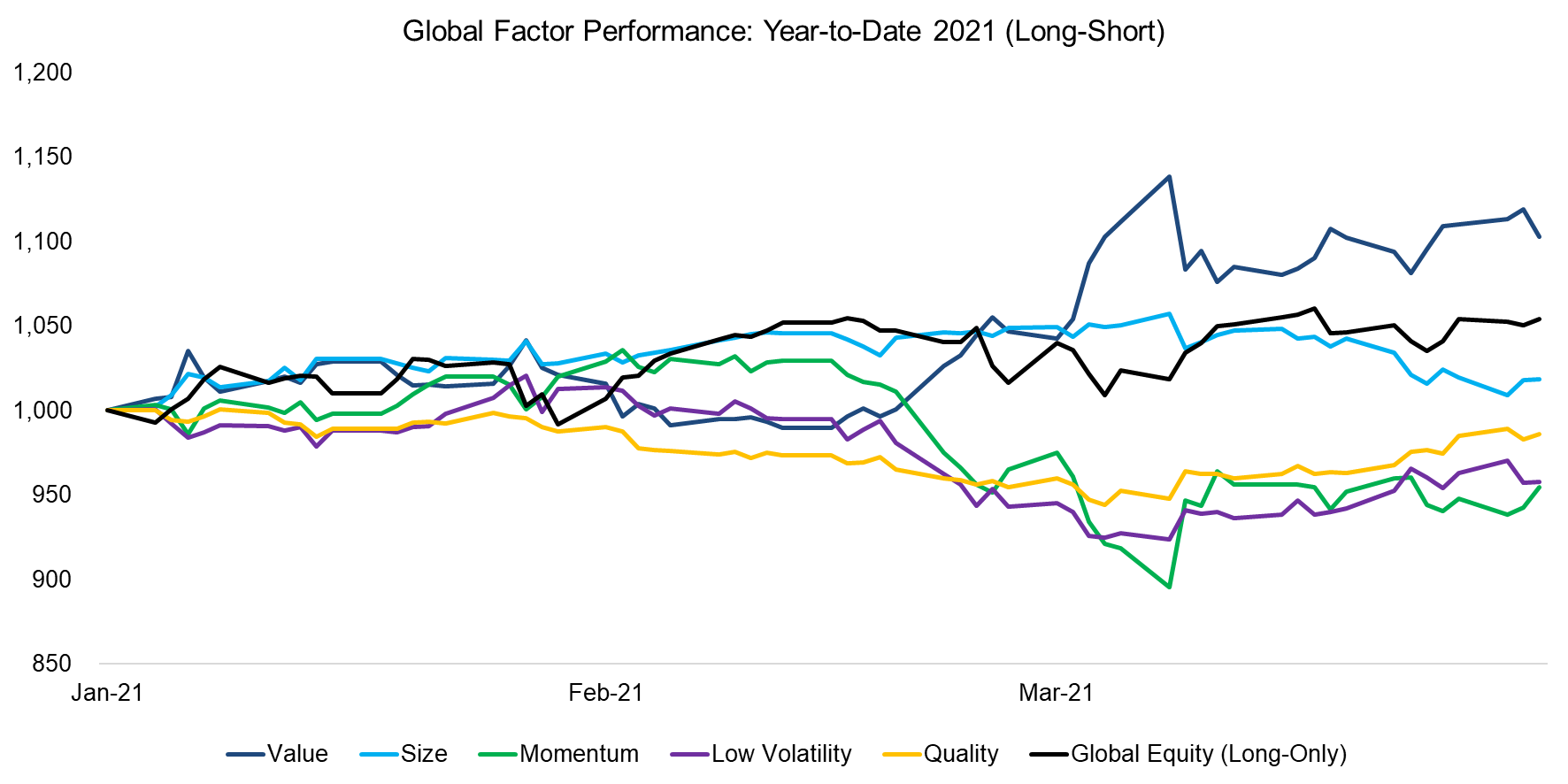 Global Factor Performance Year-to-Date 2021 (Long-Short)