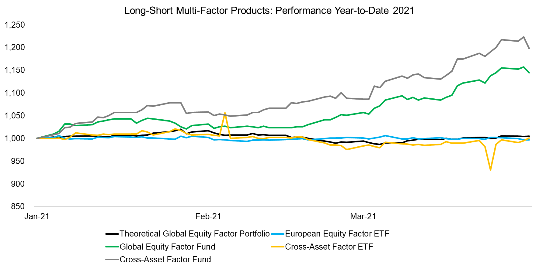 Long-Short Multi-Factor Products Performance Year-to-Date 2021