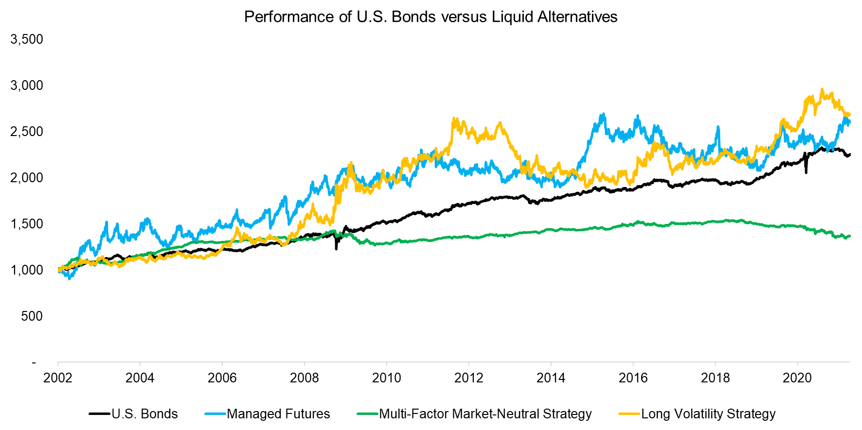 Performance of US Bonds versus Liquid Alternatives