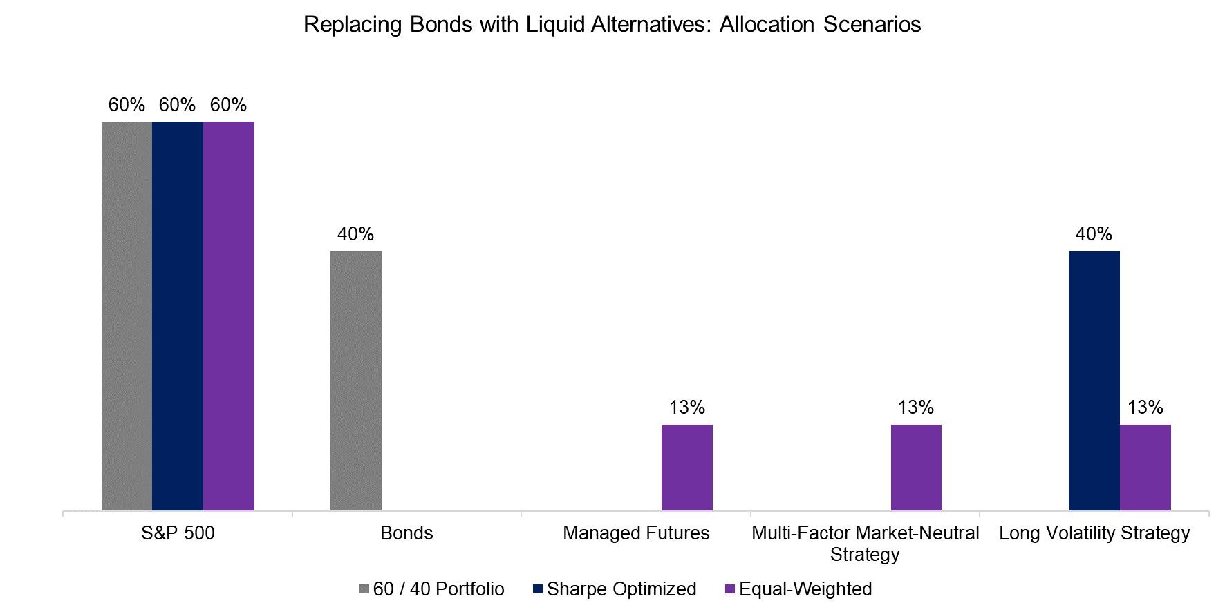Replacing Bonds with Liquid Alternatives Allocation Scenarios
