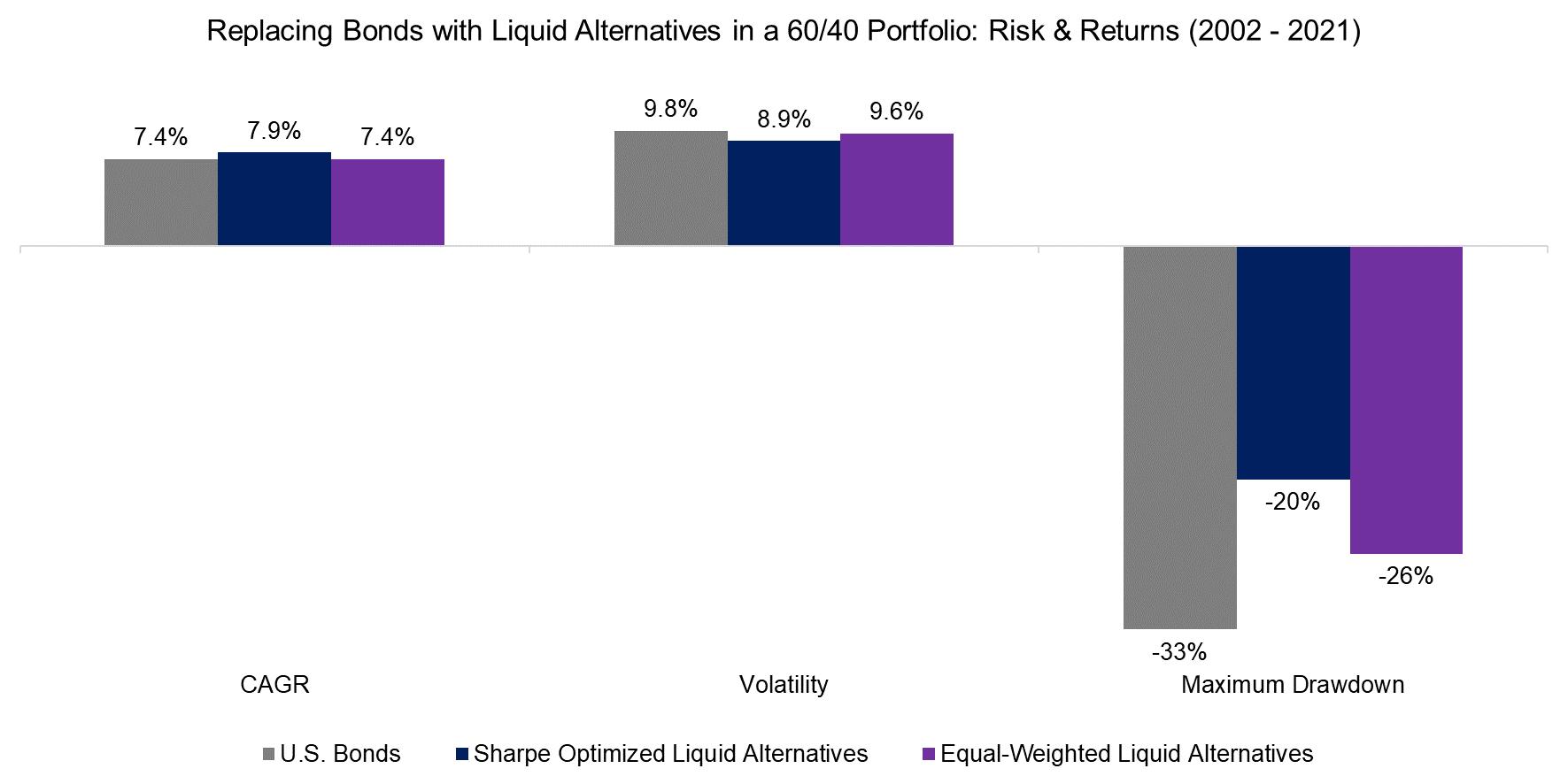 Replacing Bonds with Liquid Alternatives in a 6040 Portfolio Risk & Returns (2002 - 2021)