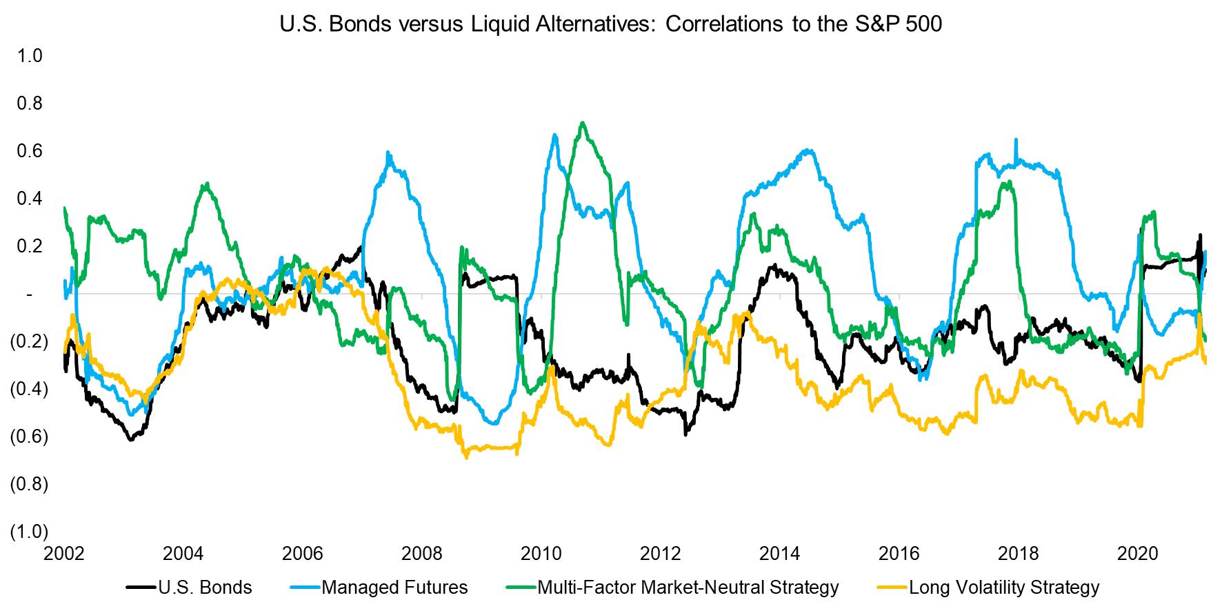 US Bonds versus Liquid Alternatives Correlations to the S&P 500