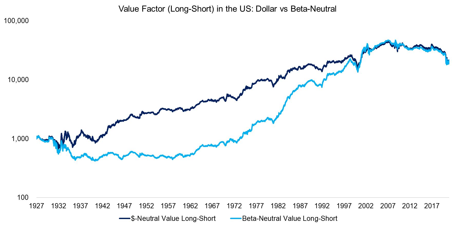 Value Factor (Long-Short) in the US Dollar vs Beta-Neutral