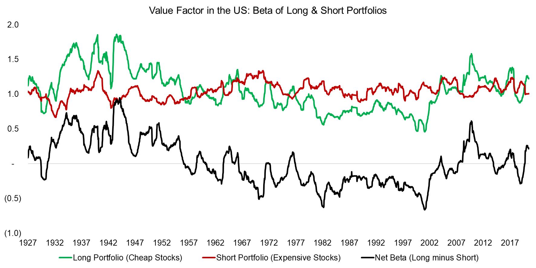 Value Factor in the US Beta of Long & Short Portfolios