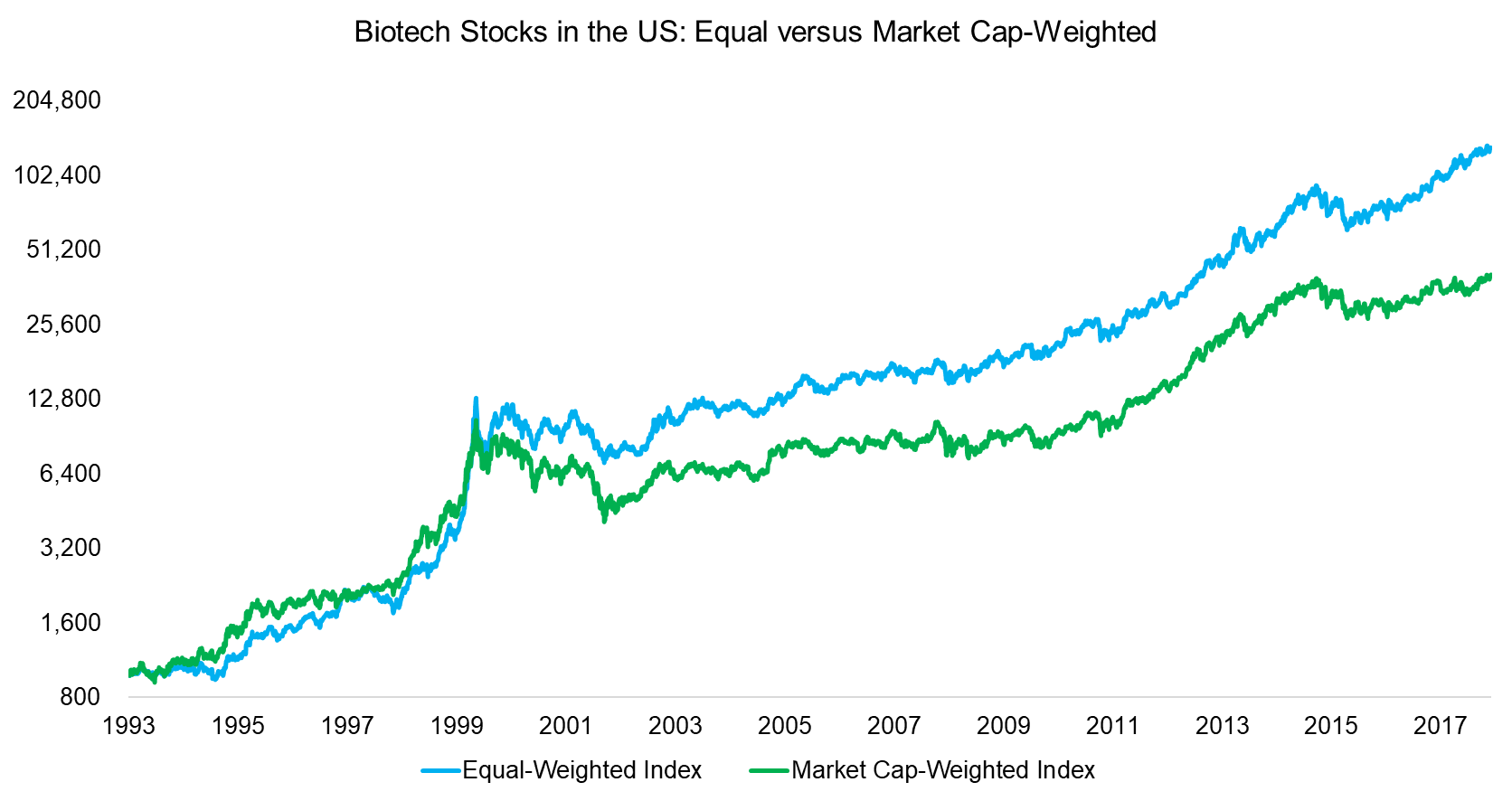 Biotech Stocks in the US Equal versus Market Cap-Weighted