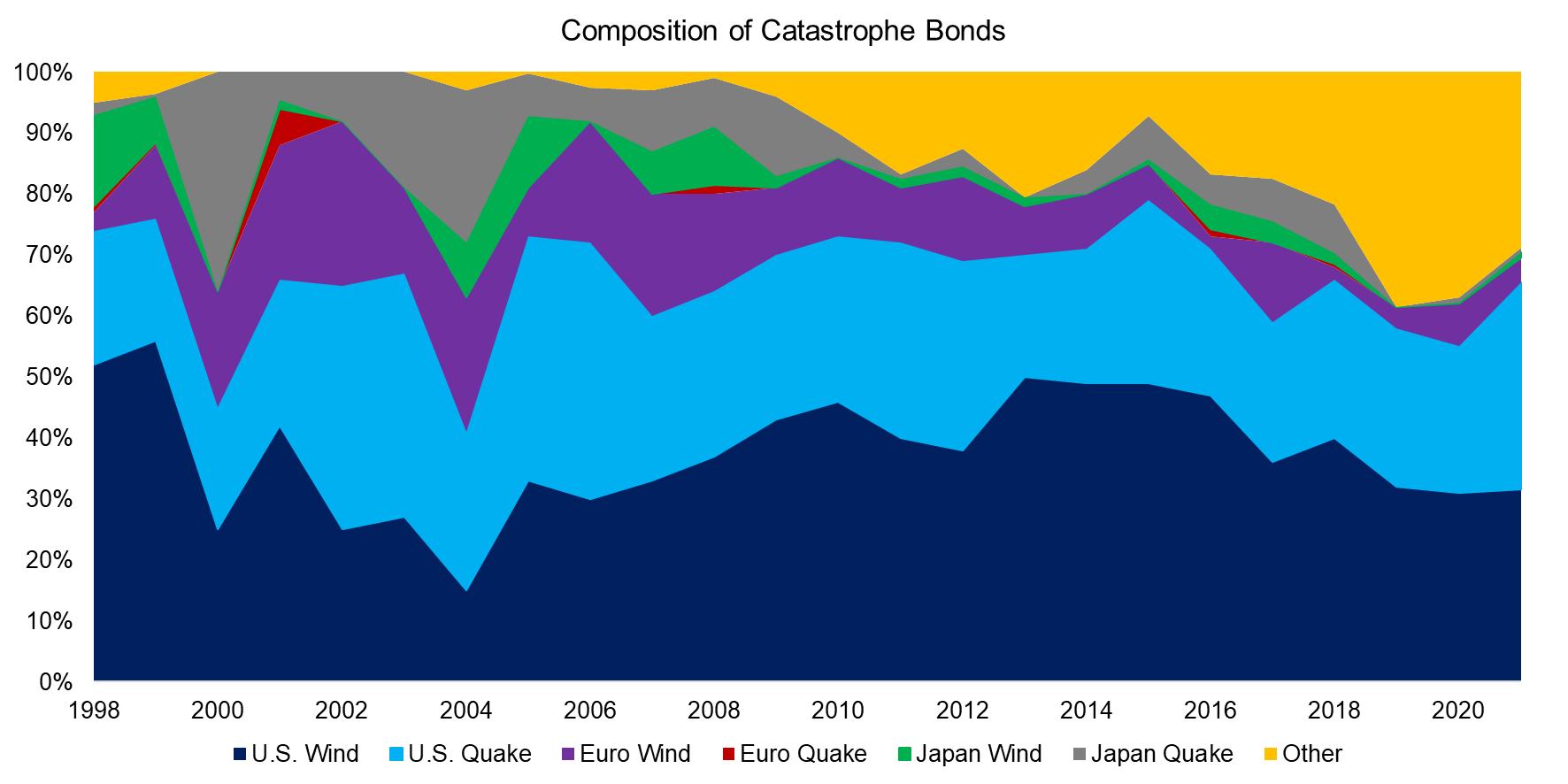 Composition of Catastrophe Bonds
