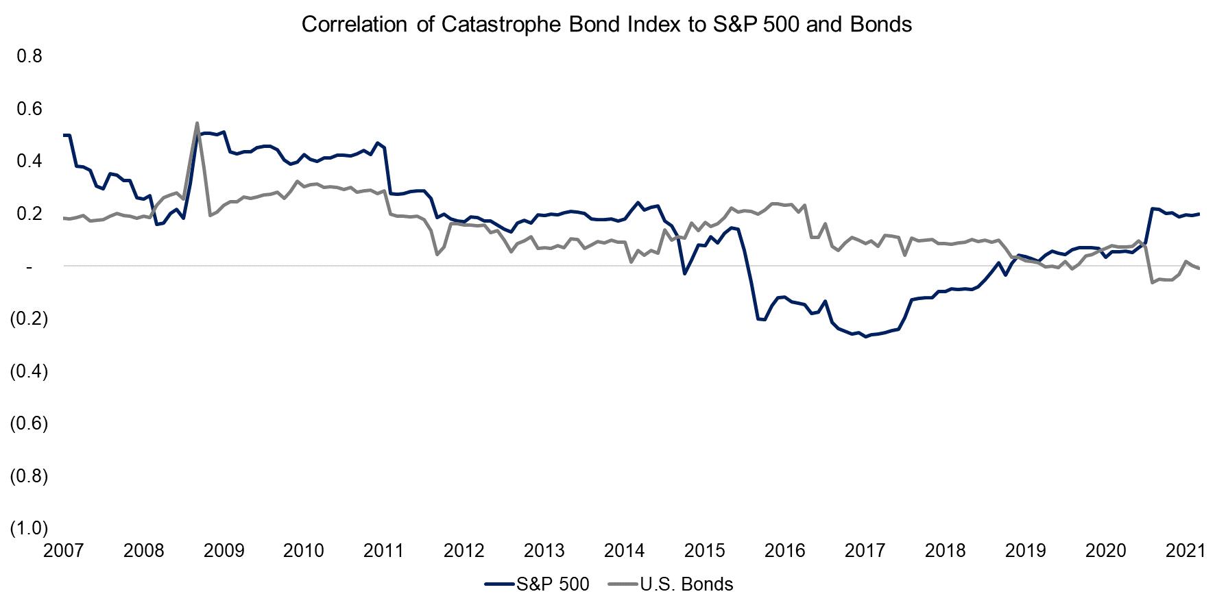 Correlation of Catastrophe Bond Index to S&P 500 and Bonds