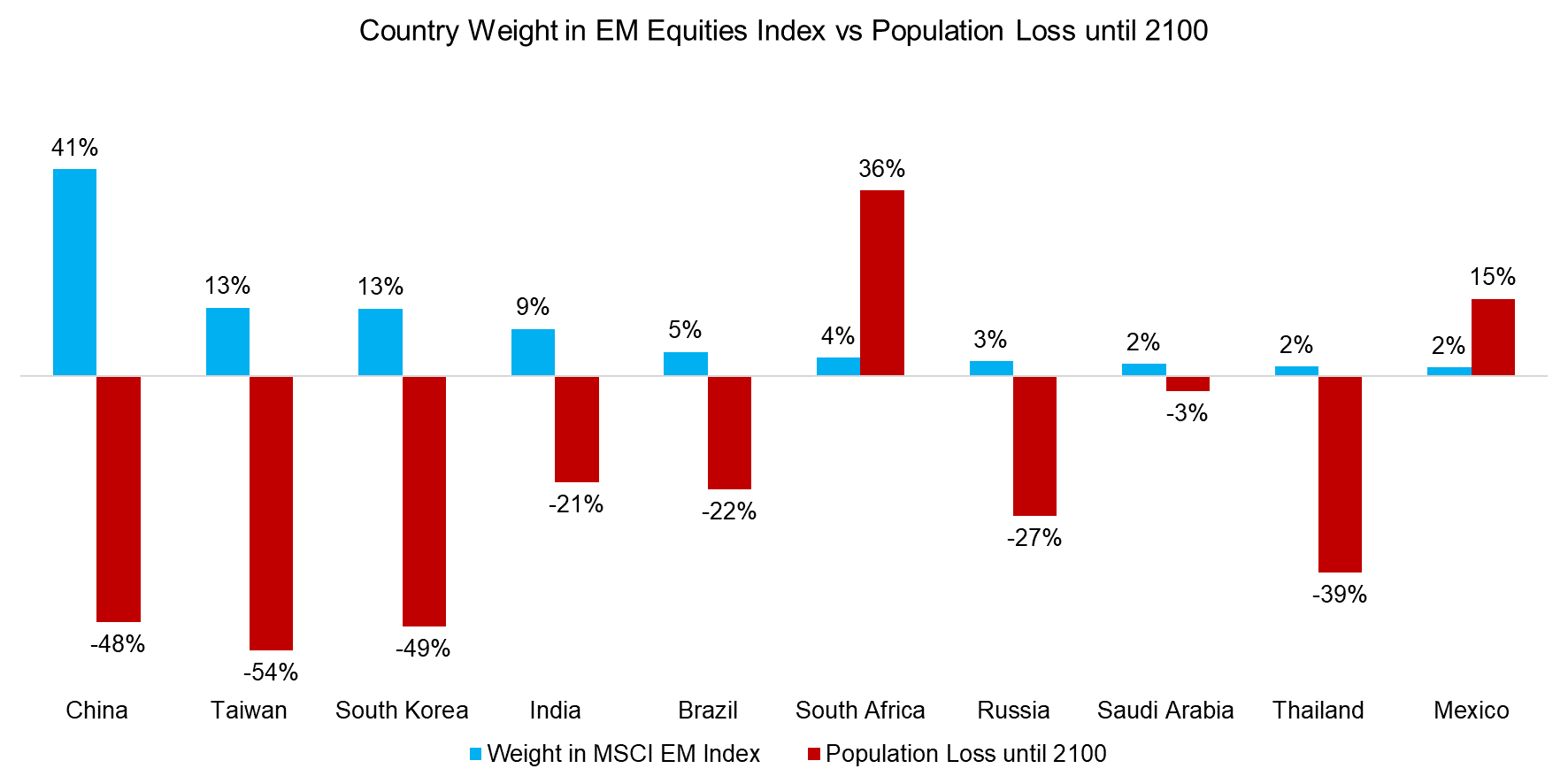 Country Weight in EM Equities Index vs Population Loss until 2100