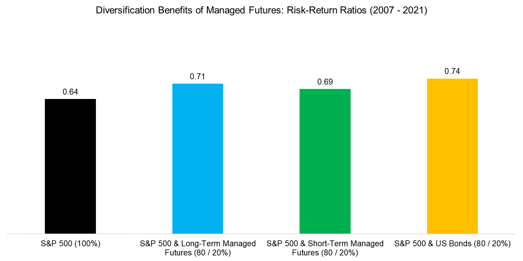 Diversification Benefits of Managed Futures Risk-Return Ratios (2007 - 2021)