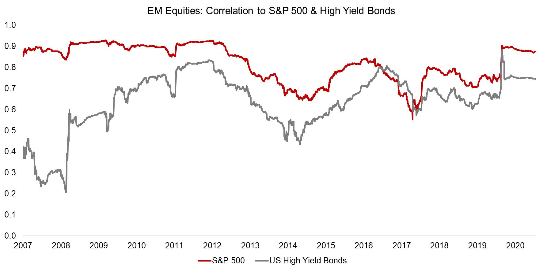 EM Equities Correlation to S&P 500 & High Yield Bonds
