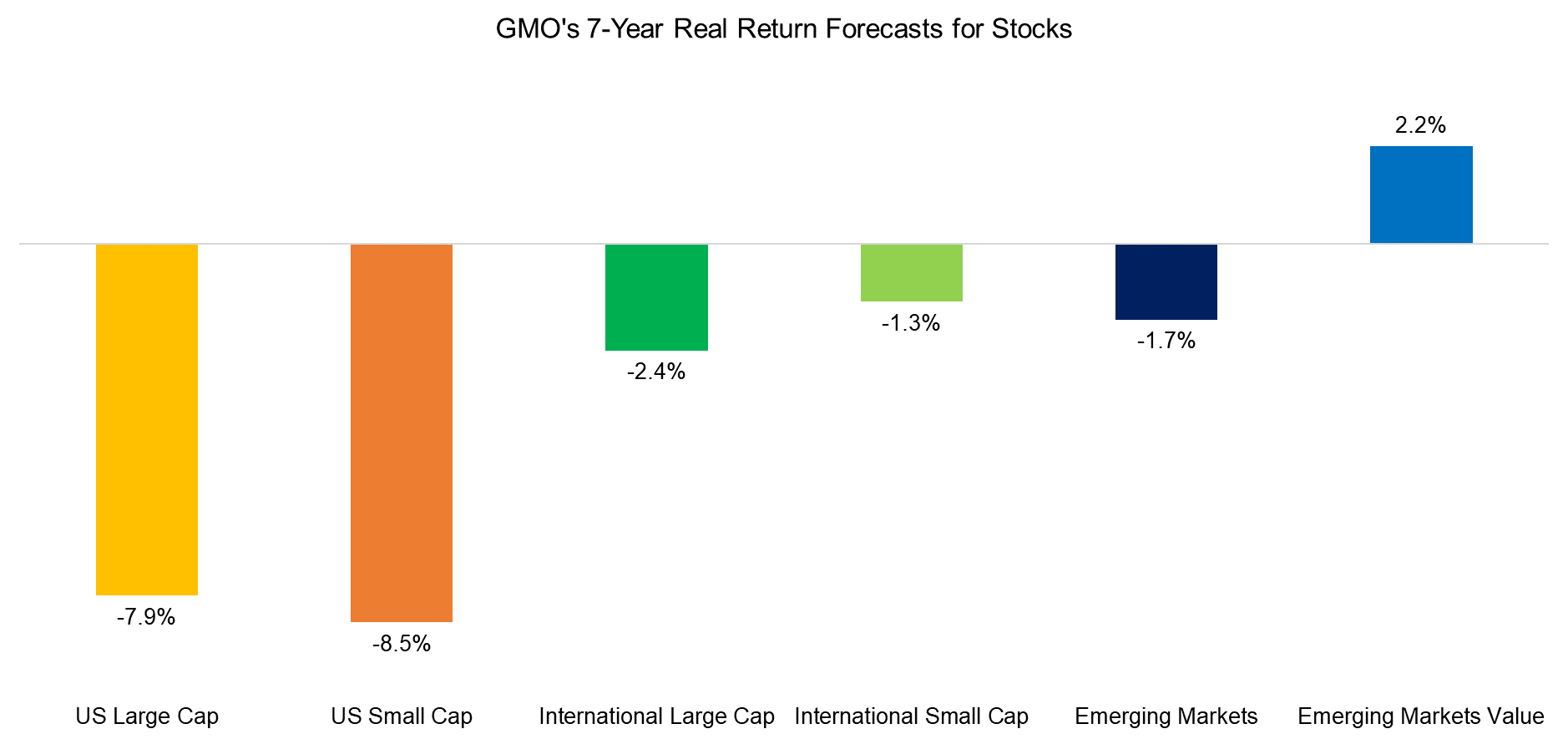 GMO's 7-Year Real Return Forecasts for Stocks