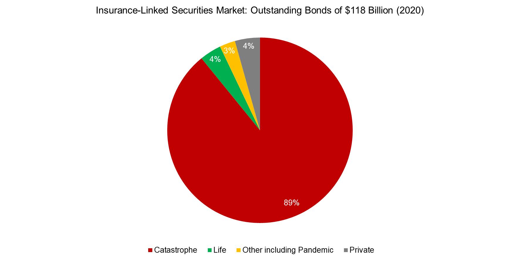Insurance-Linked Securities Market Outstanding Bonds of $118 Billion (2020)