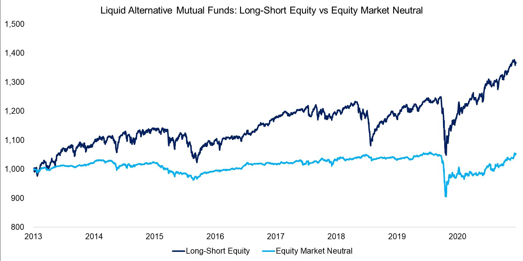 Liquid Alternative Mutual Funds Long-Short Equity vs Equity Market Neutral