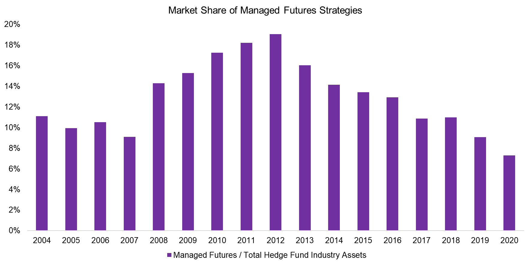 Market Share of Managed Futures Strategies