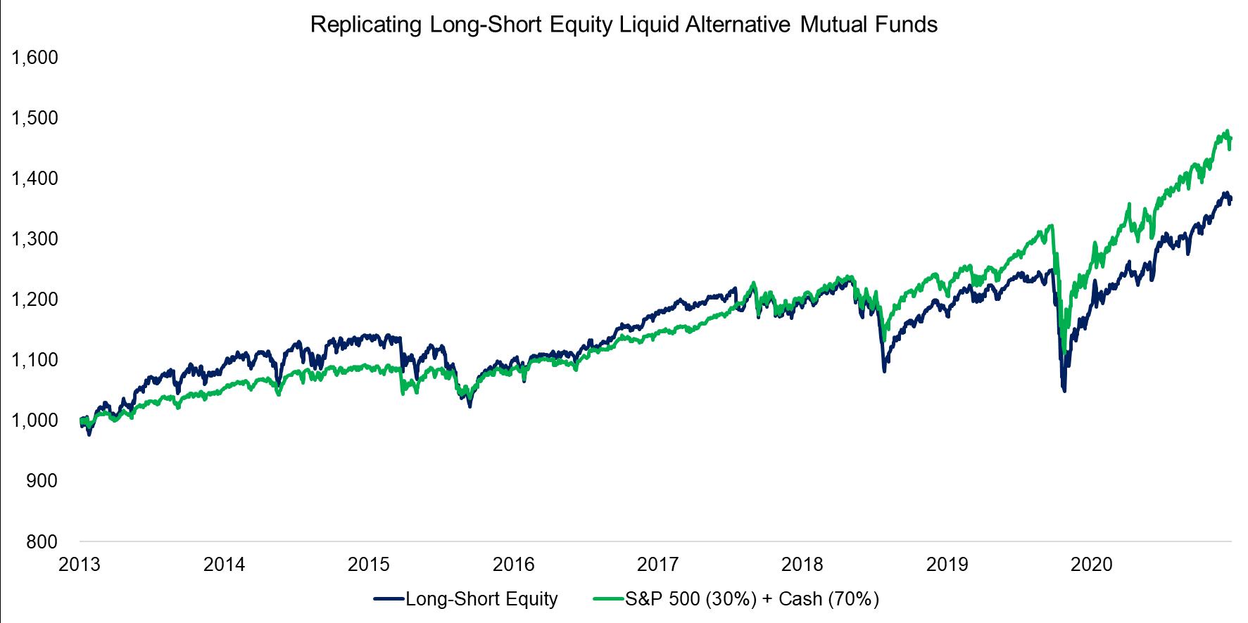 Replicating Long-Short Equity Liquid Alternative Mutual Funds