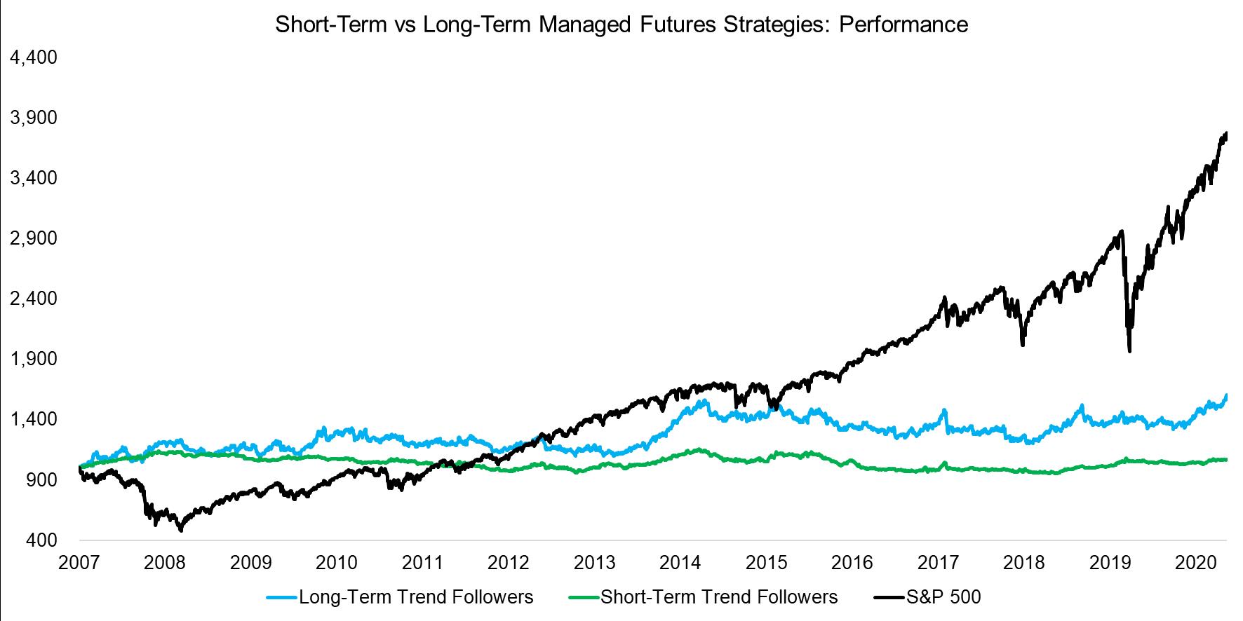 Short-Term vs Long-Term Managed Futures Strategies Performance
