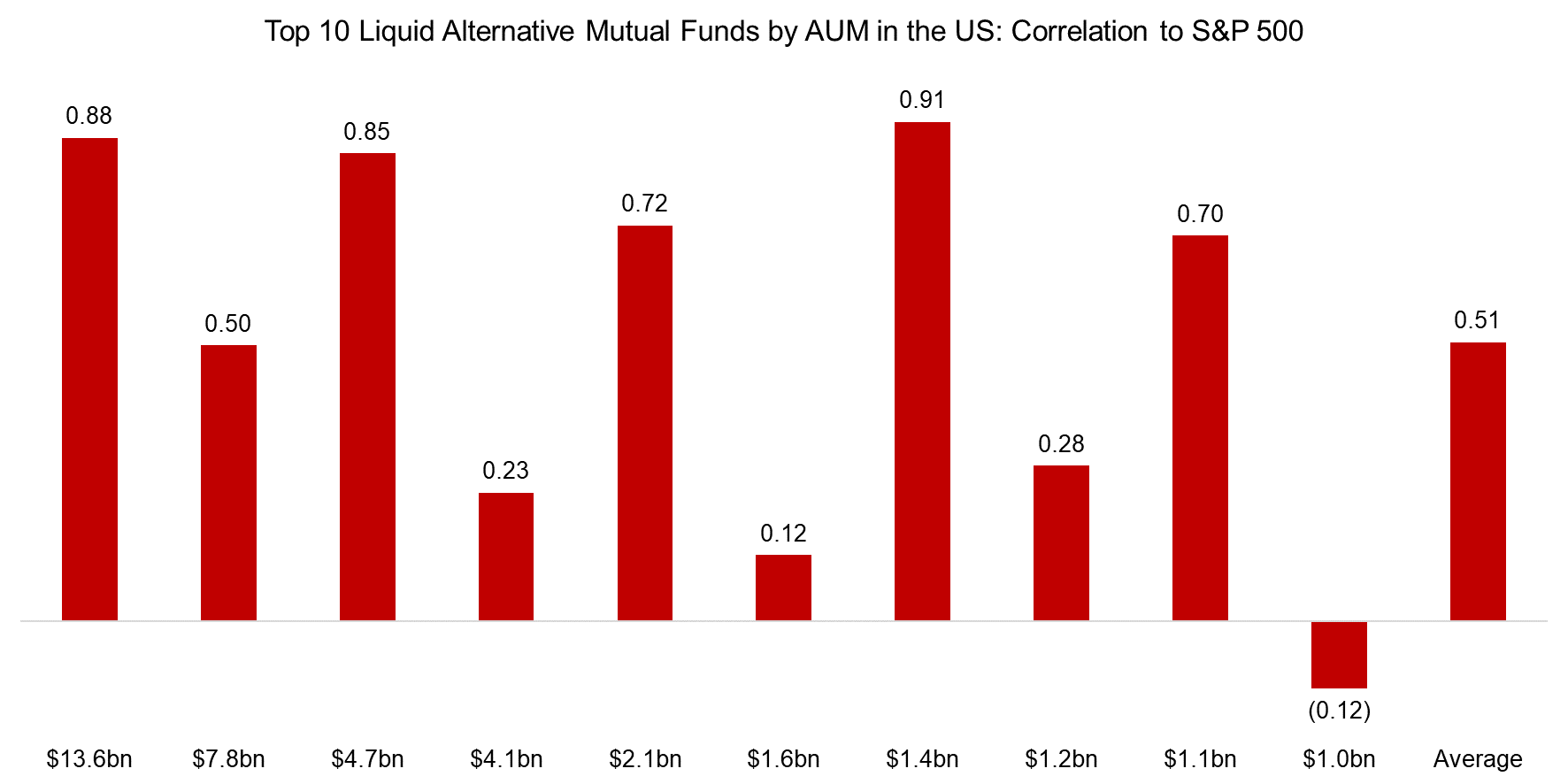 Top 10 Liquid Alternative Mutual Funds by AUM in the US Correlation to S&P 500