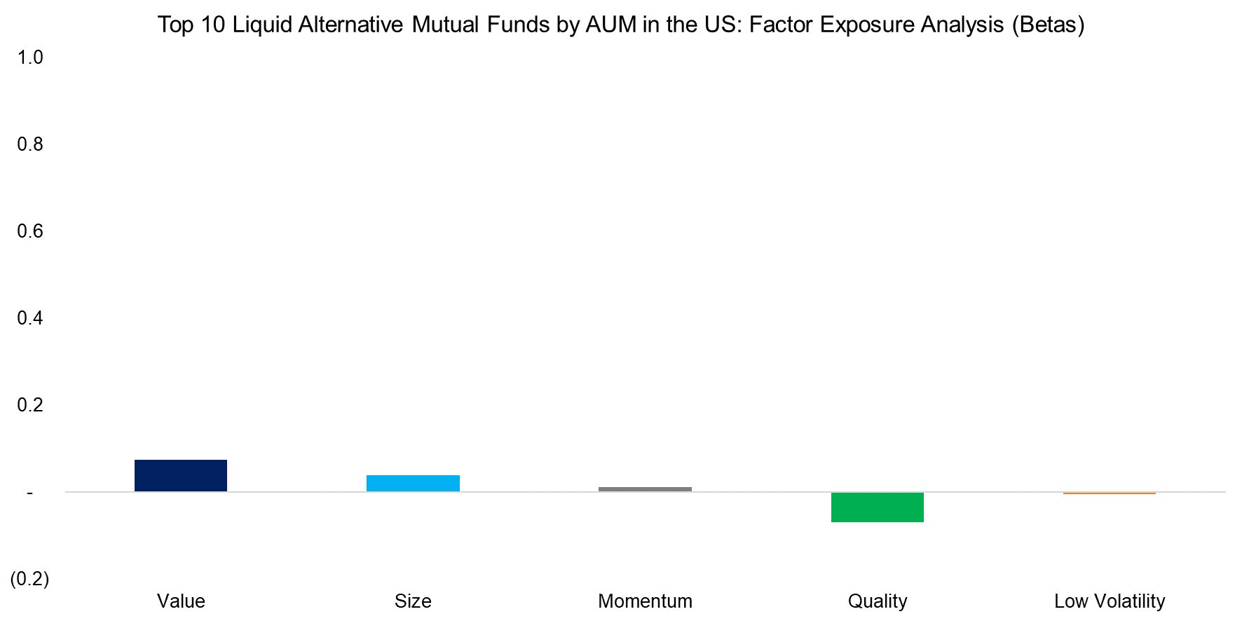 Top 10 Liquid Alternative Mutual Funds by AUM in the US Factor Exposure Analysis (Betas)